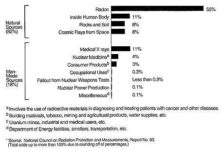 World Radiation Sources