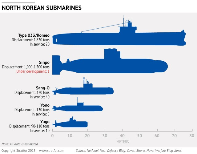 Types of North Korean Submarines